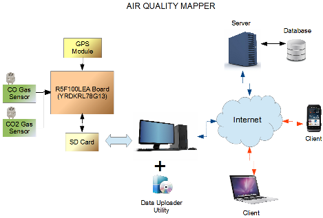 Air Quality Mapper Circuit Cellar